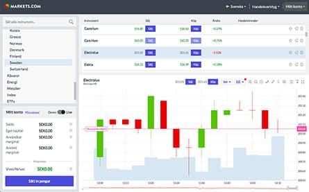 markets.com skärm 4
